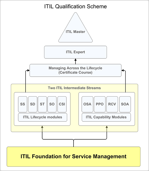 Itil Foundation Exam About Us